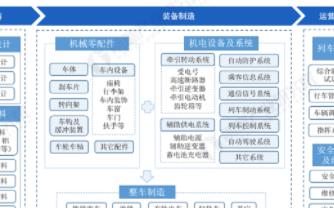 中国轨道交通装备制动技术取得较大进步