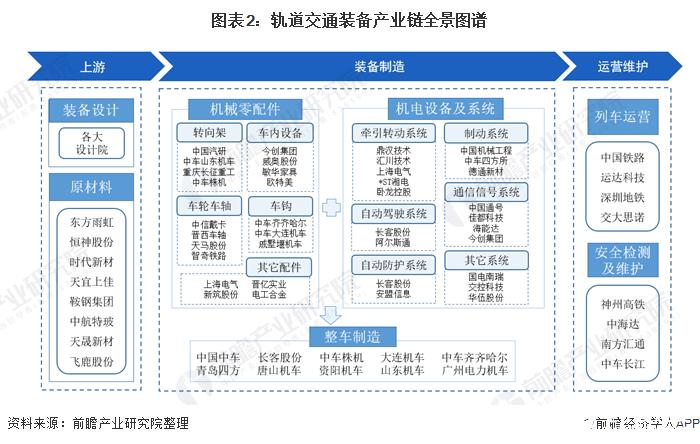 图表2:轨道交通装备产业链全景图谱