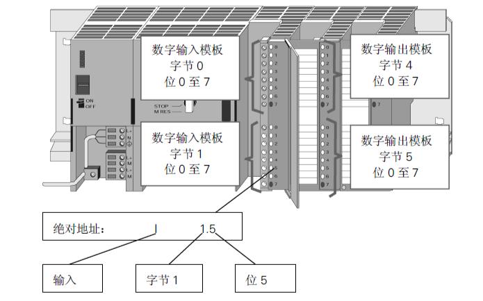 西门子的SIMATIC S7 STEP7 V5.0使用手册