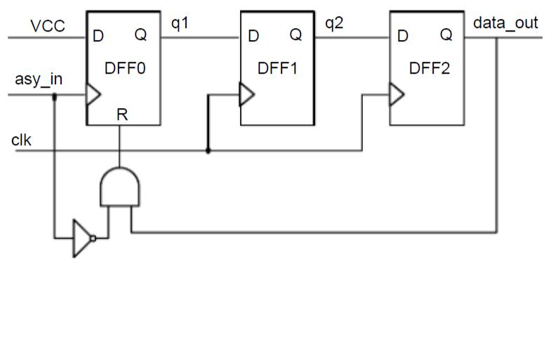 FPGA的一些经典复习题免费下载