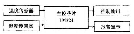基于LM324电压比较器的温凝控制器设计与制作