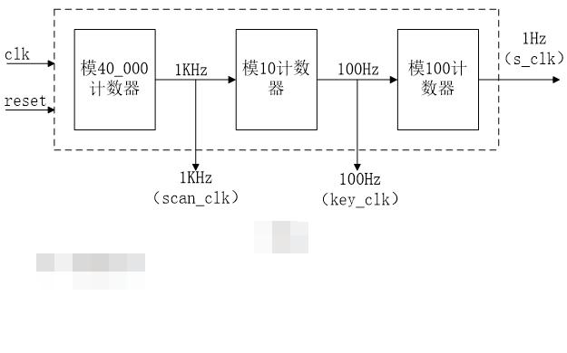 使用FPGA实现数字钟设计的资料说明