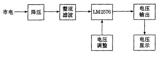 基于LM2576的数控可调开关电源设计方案