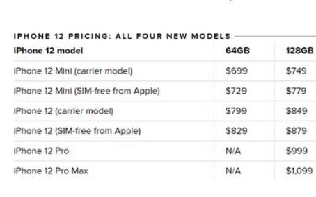 iPhone 13到底会卖多少钱什么时候发布