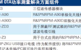 NRPM空中功率测量解决方案的特点及应用范围