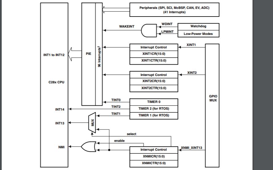 SM320F2812和SMJ320F2812处理器的数据手册免费下载