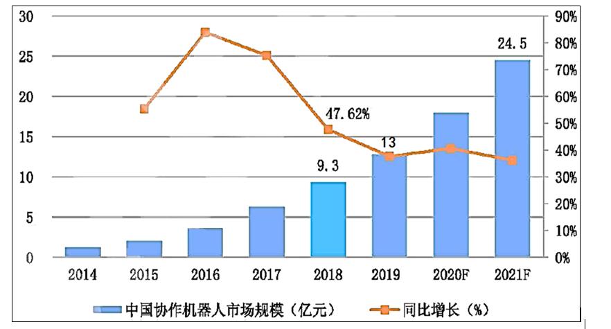 中国协作机器人概念/特点/行业市场规模分析