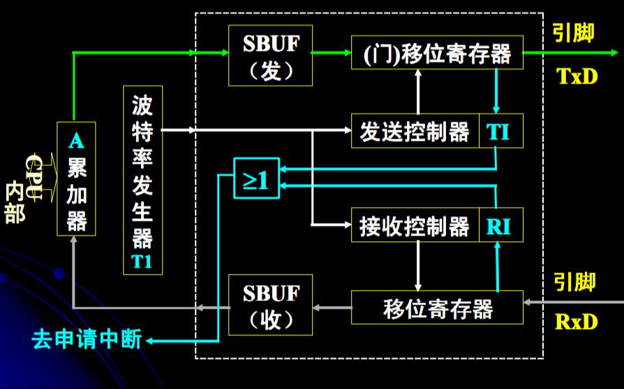 单片机UART接口的详细说明