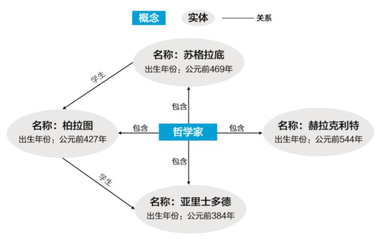 构建图模型的关键步骤
