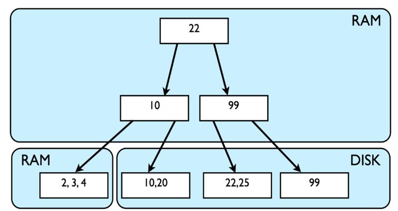 数据库存储的内部机制详解