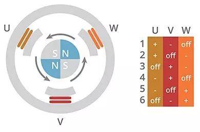 分析 | BLDC电机换向最有效方法
