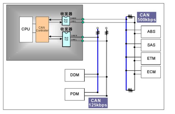 CAN總線的拓撲圖/錯誤狀態種類/錯誤計數值/分層結構/通信模式