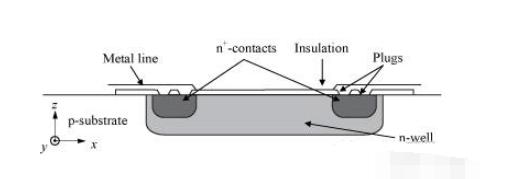 常见的五种压力传感器测量原理解析