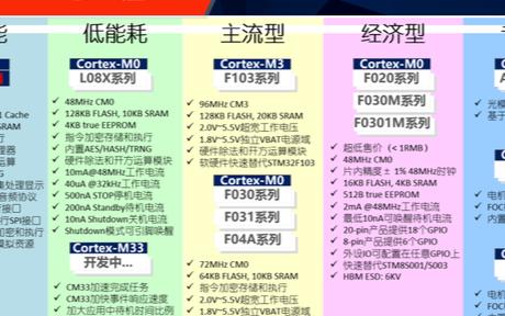 航順芯片即將量產中國首顆ARM+RISC-V多核...