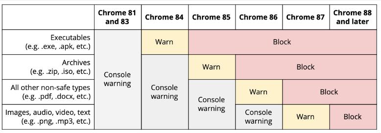 谷歌Chrome 88永久取消Flash