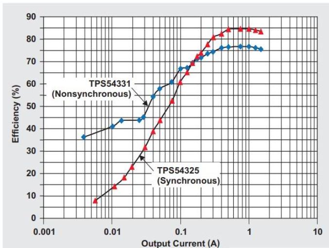 一文解读DC/DC转换器的热管理及热分析