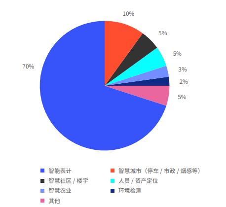 2020年通信行业LoRa/WiFi/蓝牙有哪些亮眼成绩