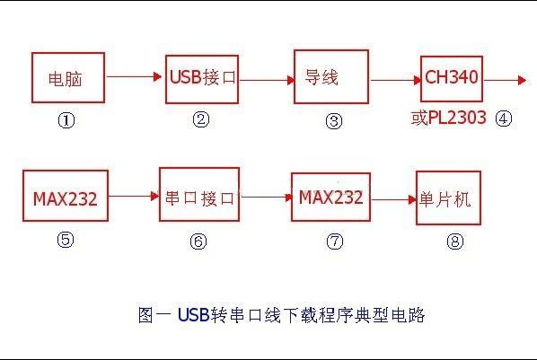 浅析MCU下载程序电路原理