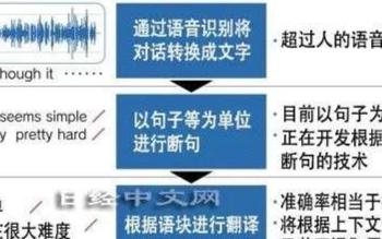 为了到2025年实现采用AI的实时同声传译,日本正推进研究