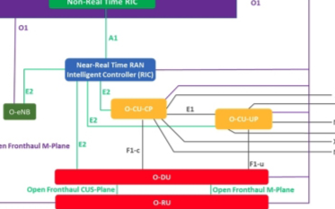 Cherry在O-RAN架构组件的端到端集成方面取得显著进步