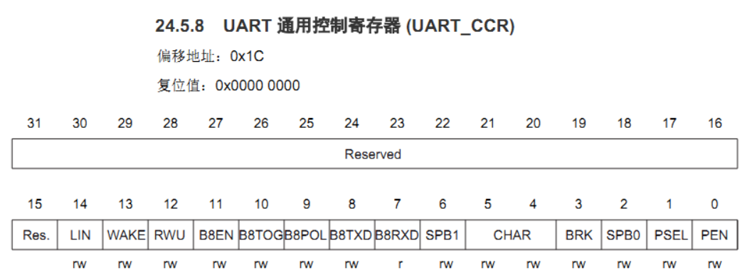 MM32F013x——UART 多处理器通信