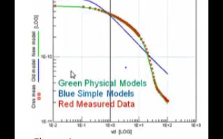 碳化硅功率MOSFET模型的應用特性分析