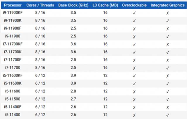 多家零售商偷跑Intel 11代酷睿处理器