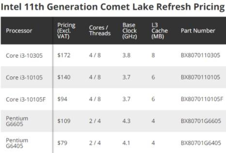 Intel 11代酷睿Rocket Lake-S上市首发价曝光