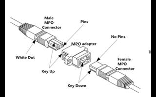 高密度MPO/MTP光纤连接器的十大典型应用分析