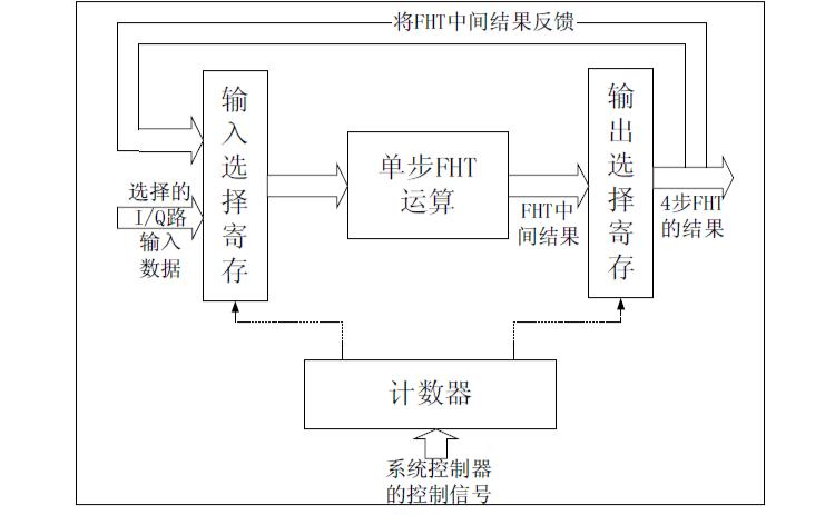 FPGA的指导性原则详细资料说明