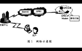 基于微控制器的GPS+GPRS模块实现数据追踪系统的设计