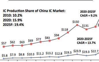 2020年中国纯本土半导体公司制造额达83亿美元