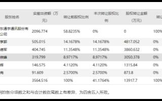 产业链人士:联咏科技等公司LCD显示驱动芯片订单持续提升