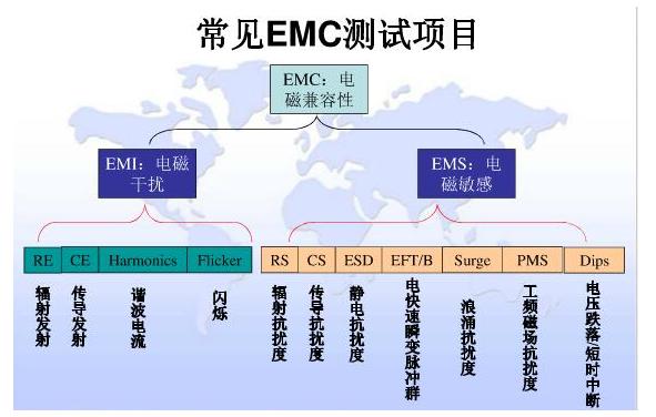 EMC检测标准分类,常见EMC测试项目