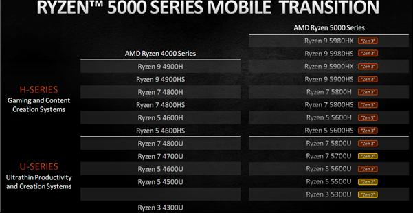 AMD靠Zen3撕开游戏本高端市场一个口子