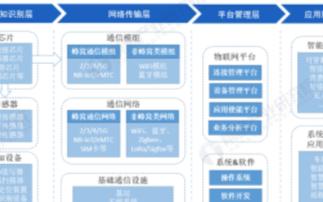 中国传感器芯片严重依赖进口,中国物联网行业面临着...