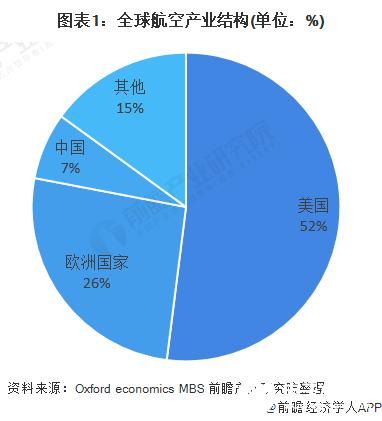 2020年中国航空零部件制造行业实现贸易逆差5.74亿美元