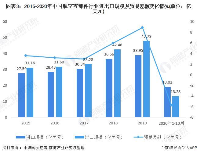 图表3:2015-2020年中国航空零部件行业进出口规模及贸易差额变化情况(单位:亿美元)