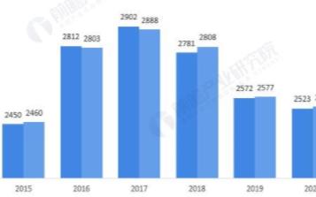 2020年汽车产销同比降幅收窄,销量继续蝉联全球第一