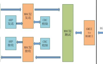 基于FPGA千兆以太网的开发:以太网接口中的名词解释