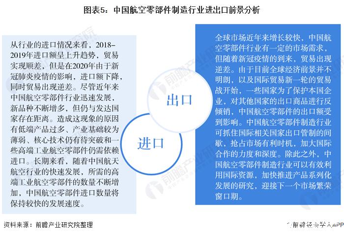 图表5:中国航空零部件制造行业进出口前景分析