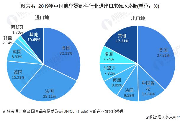 图表4:2019年中国航空零部件行业进出口来源地分析(单位:%)