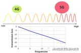 如何解决5G高速网络需要付出的传输损耗代价问题?