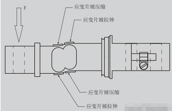 称重传感器功能原理/常见问题及排查方法