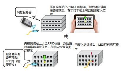 医疗领域是RFID标签应用行业里的黑马