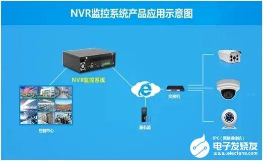 华北工控NVR视频监控系统方案在体育场馆中的应用