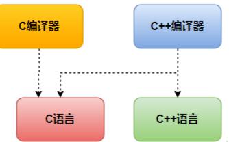 C语言与C++相互调用