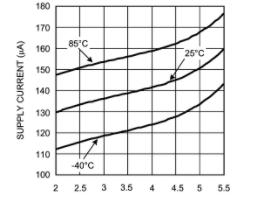 改善麥克風性能的放大器LMV1012/4的性能特...