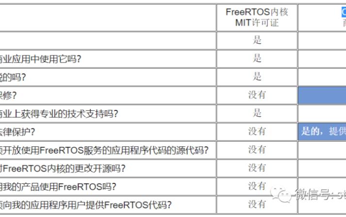 FreeRTOS的許可內容以及License相關的內容