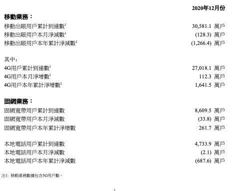 12月中国联通4G用户本月净增112.3万户,努力推动高质量发展
